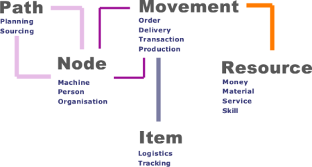 ERP5 Universal Business Model Example